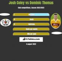 Josh Coley vs Dominic Thomas h2h player stats