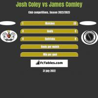 Josh Coley vs James Comley h2h player stats