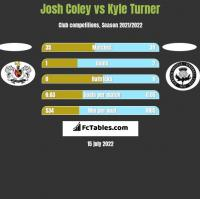 Josh Coley vs Kyle Turner h2h player stats