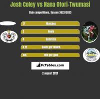 Josh Coley vs Nana Ofori-Twumasi h2h player stats
