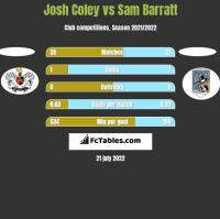 Josh Coley vs Sam Barratt h2h player stats