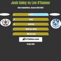 Josh Coley vs Lee O'Connor h2h player stats