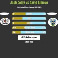 Josh Coley vs David Ajiboye h2h player stats