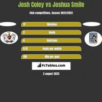 Josh Coley vs Joshua Smile h2h player stats