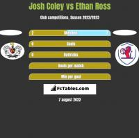 Josh Coley vs Ethan Ross h2h player stats