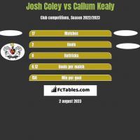 Josh Coley vs Callum Kealy h2h player stats