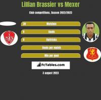 Lillian Brassier vs Mexer h2h player stats