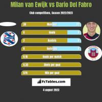 Milan van Ewijk vs Dario Del Fabro h2h player stats
