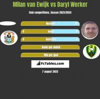 Milan van Ewijk vs Daryl Werker h2h player stats