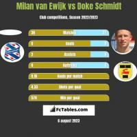 Milan van Ewijk vs Doke Schmidt h2h player stats