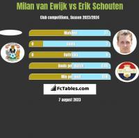 Milan van Ewijk vs Erik Schouten h2h player stats