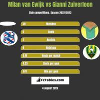 Milan van Ewijk vs Gianni Zuiverloon h2h player stats