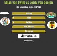 Milan van Ewijk vs Jordy van Deelen h2h player stats