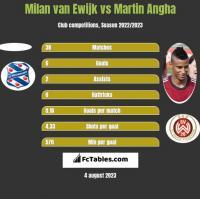 Milan van Ewijk vs Martin Angha h2h player stats
