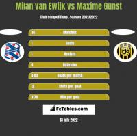 Milan van Ewijk vs Maxime Gunst h2h player stats