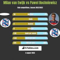Milan van Ewijk vs Pawel Bochniewicz h2h player stats