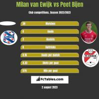 Milan van Ewijk vs Peet Bijen h2h player stats