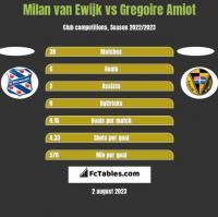 Milan van Ewijk vs Gregoire Amiot h2h player stats