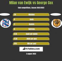 Milan van Ewijk vs George Cox h2h player stats