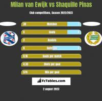Milan van Ewijk vs Shaquille Pinas h2h player stats
