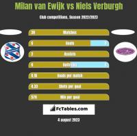 Milan van Ewijk vs Niels Verburgh h2h player stats