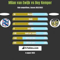 Milan van Ewijk vs Boy Kemper h2h player stats