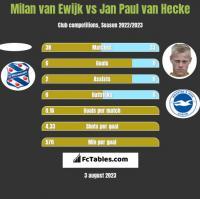 Milan van Ewijk vs Jan Paul van Hecke h2h player stats
