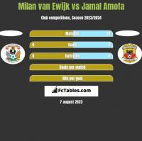 Milan van Ewijk vs Jamal Amofa h2h player stats