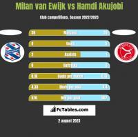 Milan van Ewijk vs Hamdi Akujobi h2h player stats