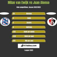 Milan van Ewijk vs Juan Alonso h2h player stats