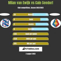 Milan van Ewijk vs Cain Seedorf h2h player stats