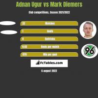 Adnan Ugur vs Mark Diemers h2h player stats