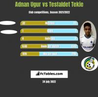 Adnan Ugur vs Tesfaldet Tekie h2h player stats