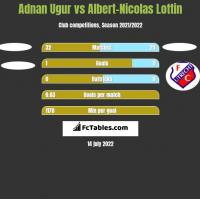 Adnan Ugur vs Albert-Nicolas Lottin h2h player stats