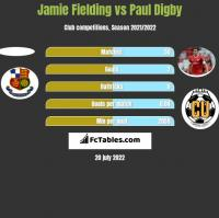 Jamie Fielding vs Paul Digby h2h player stats