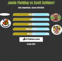 Jamie Fielding vs Scott Cuthbert h2h player stats