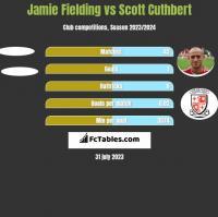 Jamie Fielding vs Scott Cuthbert h2h player stats