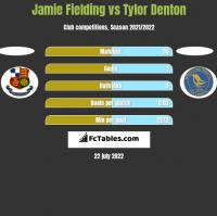 Jamie Fielding vs Tylor Denton h2h player stats