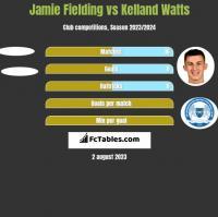 Jamie Fielding vs Kelland Watts h2h player stats