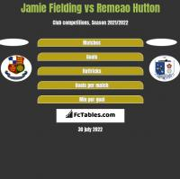 Jamie Fielding vs Remeao Hutton h2h player stats
