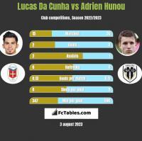 Lucas Da Cunha vs Adrien Hunou h2h player stats