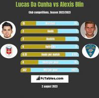 Lucas Da Cunha vs Alexis Blin h2h player stats