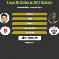 Lucas Da Cunha vs Eddy Gnahore h2h player stats