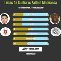 Lucas Da Cunha vs Faitout Maouassa h2h player stats