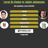 Lucas Da Cunha vs Jakob Johansson h2h player stats