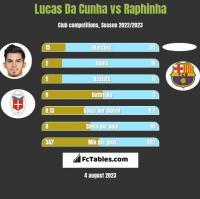 Lucas Da Cunha vs Raphinha h2h player stats