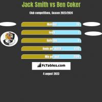 Jack Smith vs Ben Coker h2h player stats