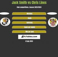 Jack Smith vs Chris Lines h2h player stats