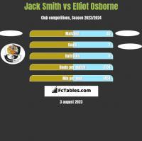 Jack Smith vs Elliot Osborne h2h player stats