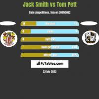 Jack Smith vs Tom Pett h2h player stats